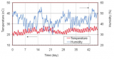 Temperature and Humidity versus Time