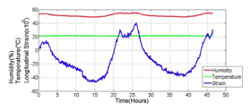 Graph showing the relationship between humidity and tapestry strain